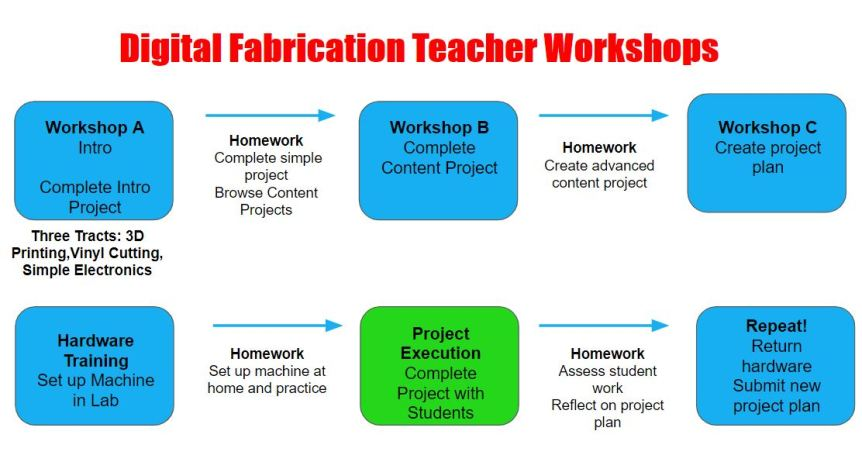 workshop progression.JPG